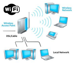 wireless network layout