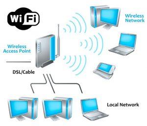 wireless network layout